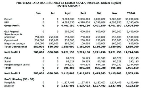 PROYEKSI LABA RUGI BUDIDAYA JAMUR SKALA 18000 Log